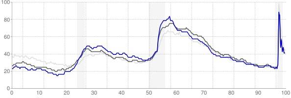 Burlington, North Carolina monthly unemployment rate chart